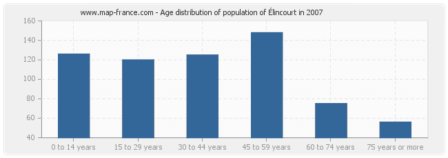 Age distribution of population of Élincourt in 2007