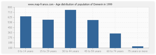 Age distribution of population of Emmerin in 1999