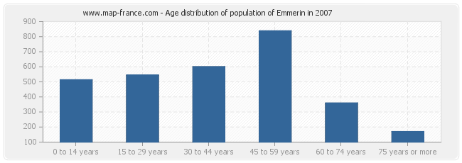 Age distribution of population of Emmerin in 2007