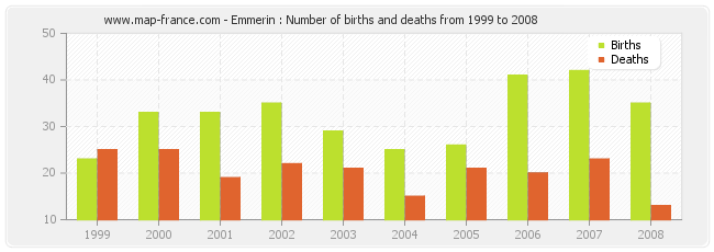 Emmerin : Number of births and deaths from 1999 to 2008