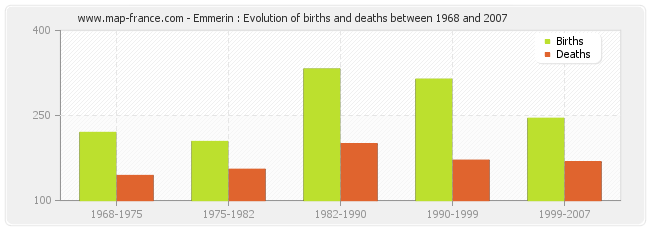 Emmerin : Evolution of births and deaths between 1968 and 2007