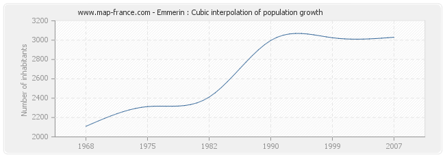 Emmerin : Cubic interpolation of population growth