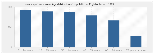 Age distribution of population of Englefontaine in 1999