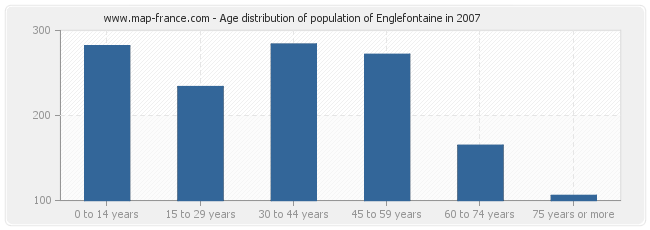 Age distribution of population of Englefontaine in 2007