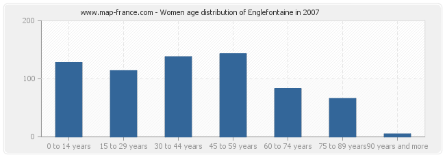 Women age distribution of Englefontaine in 2007