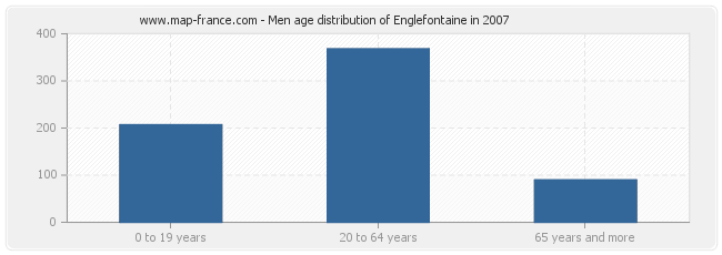 Men age distribution of Englefontaine in 2007