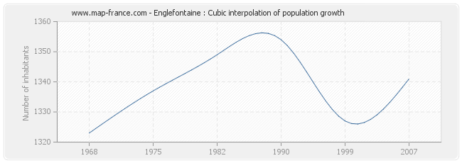 Englefontaine : Cubic interpolation of population growth