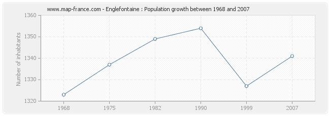 Population Englefontaine
