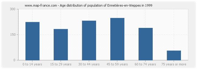 Age distribution of population of Ennetières-en-Weppes in 1999