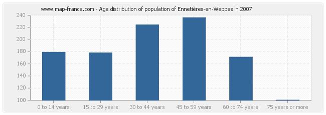 Age distribution of population of Ennetières-en-Weppes in 2007