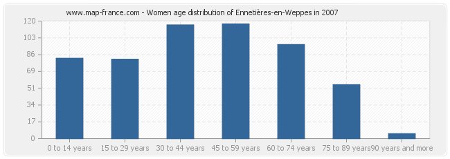 Women age distribution of Ennetières-en-Weppes in 2007