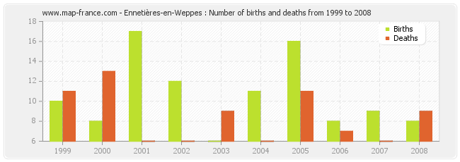 Ennetières-en-Weppes : Number of births and deaths from 1999 to 2008