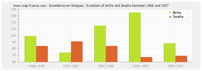 Ennetières-en-Weppes : Evolution of births and deaths between 1968 and 2007