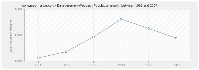 Population Ennetières-en-Weppes