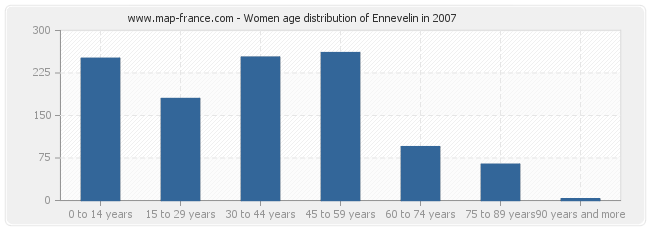 Women age distribution of Ennevelin in 2007