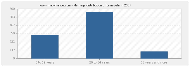 Men age distribution of Ennevelin in 2007