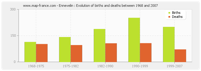 Ennevelin : Evolution of births and deaths between 1968 and 2007