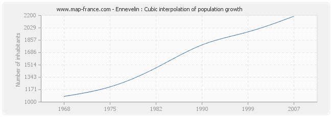 Ennevelin : Cubic interpolation of population growth
