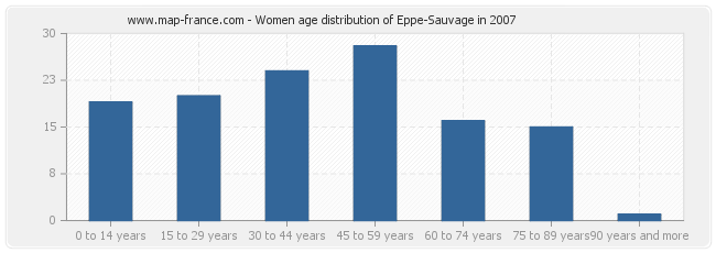 Women age distribution of Eppe-Sauvage in 2007