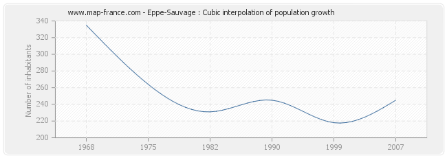 Eppe-Sauvage : Cubic interpolation of population growth