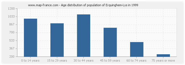 Age distribution of population of Erquinghem-Lys in 1999