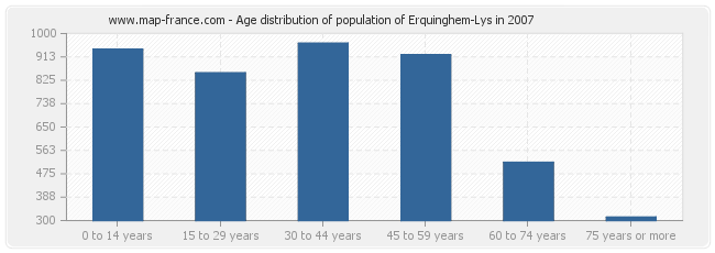 Age distribution of population of Erquinghem-Lys in 2007