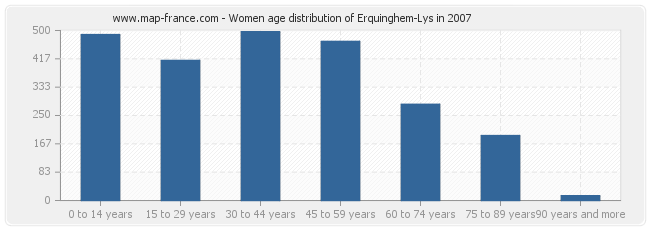 Women age distribution of Erquinghem-Lys in 2007