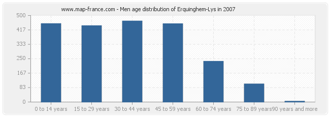 Men age distribution of Erquinghem-Lys in 2007
