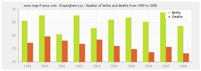 Erquinghem-Lys : Number of births and deaths from 1999 to 2008