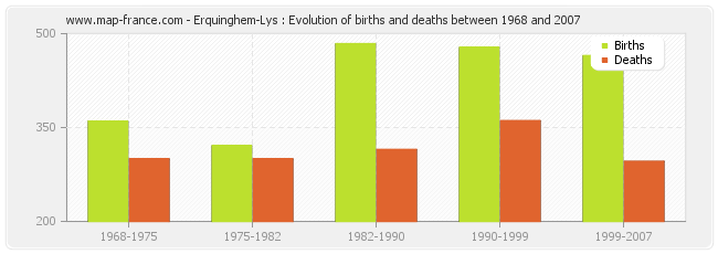 Erquinghem-Lys : Evolution of births and deaths between 1968 and 2007
