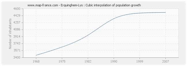 Erquinghem-Lys : Cubic interpolation of population growth