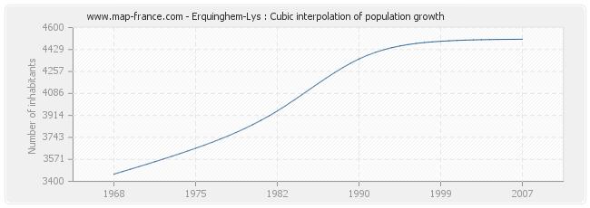 Erquinghem-Lys : Cubic interpolation of population growth