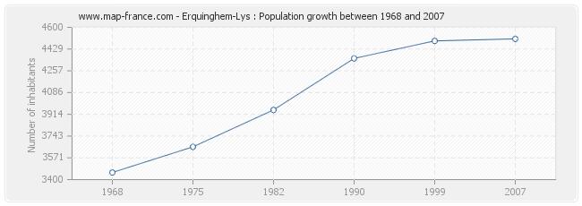 Population Erquinghem-Lys