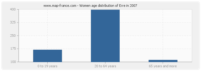 Women age distribution of Erre in 2007