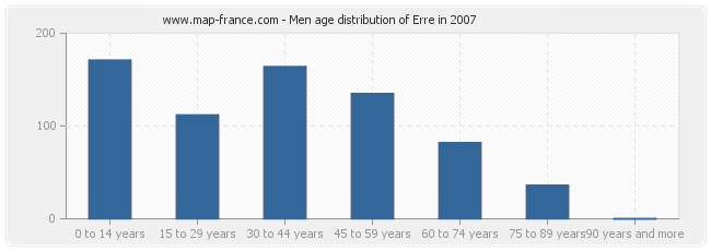 Men age distribution of Erre in 2007