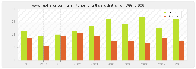 Erre : Number of births and deaths from 1999 to 2008
