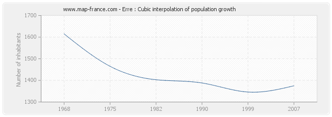 Erre : Cubic interpolation of population growth