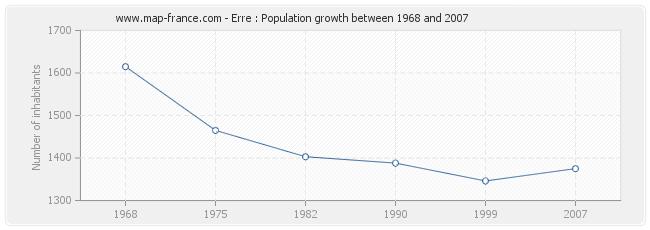 Population Erre