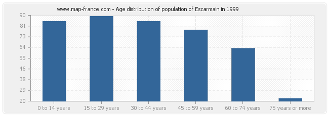 Age distribution of population of Escarmain in 1999