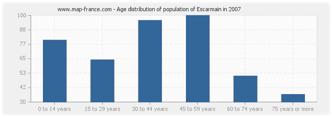 Age distribution of population of Escarmain in 2007