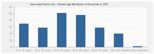 Women age distribution of Escarmain in 2007