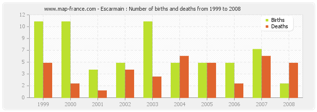 Escarmain : Number of births and deaths from 1999 to 2008