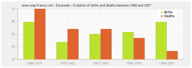 Escarmain : Evolution of births and deaths between 1968 and 2007
