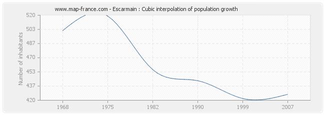 Escarmain : Cubic interpolation of population growth