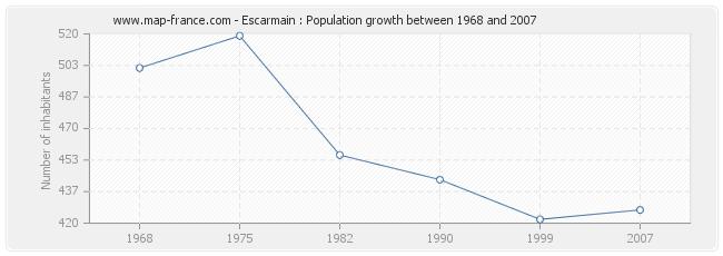 Population Escarmain