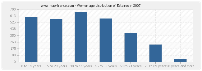 Women age distribution of Estaires in 2007