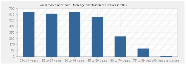 Men age distribution of Estaires in 2007