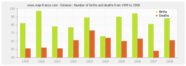 Estaires : Number of births and deaths from 1999 to 2008