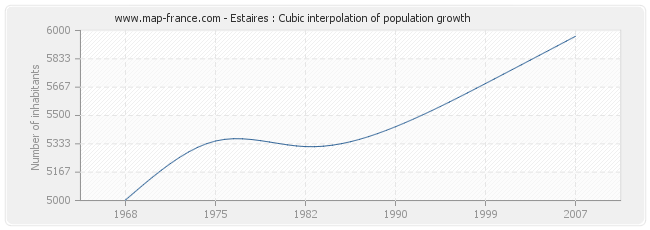 Estaires : Cubic interpolation of population growth