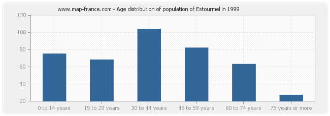 Age distribution of population of Estourmel in 1999